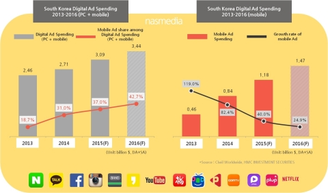 Nasmedia, the biggest digital media marketing agency in Korea, released Media Report 'Korean Digital Media Forecast 2016' (Graphic: Business Wire)
