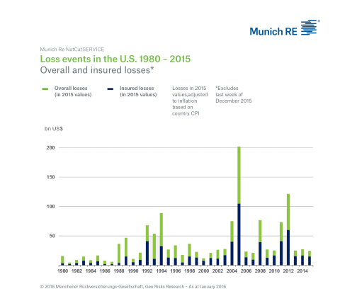 US Nat Cat Loss Events 2015 (Graphic: Business Wire)