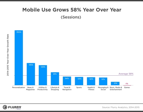 Mobile Use By-Category (Graphic: Business Wire)