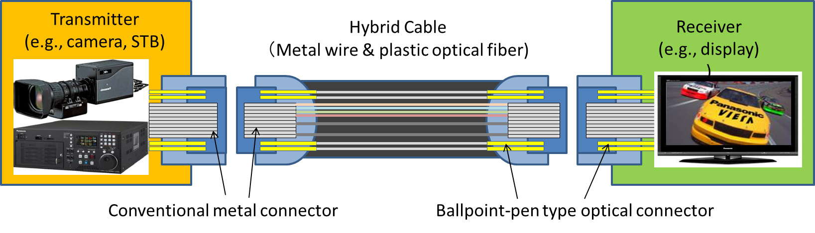Hybrid Cable (Metal wire & plastic optical fiber) (Graphic: Business Wire)