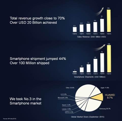 (Graphic Huawei)