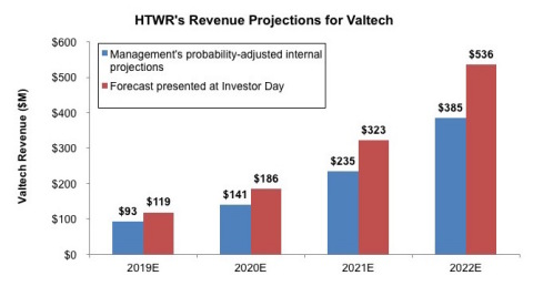 HTWR's Revenue Projections for Valtech (Graphic: Business Wire)
