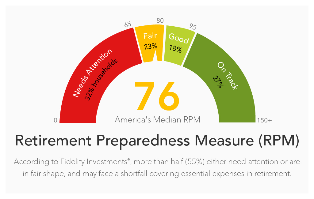 America's Savings Rate Improves, but Fidelity® Study Finds More Than Half of Americans at Risk of Not Covering Essential Expenses in Retirement (Graphic: Business Wire)