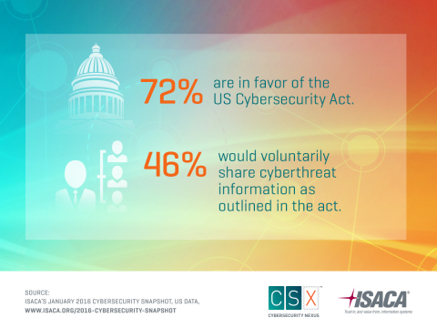 Nearly three-quarters of IT and cybersecurity professionals are in favor of the US Cybersecurity Act of 2015, but fewer than half say their organizations would voluntarily share cyberthreat information as outlined in the Act. (Graphic: Business Wire)