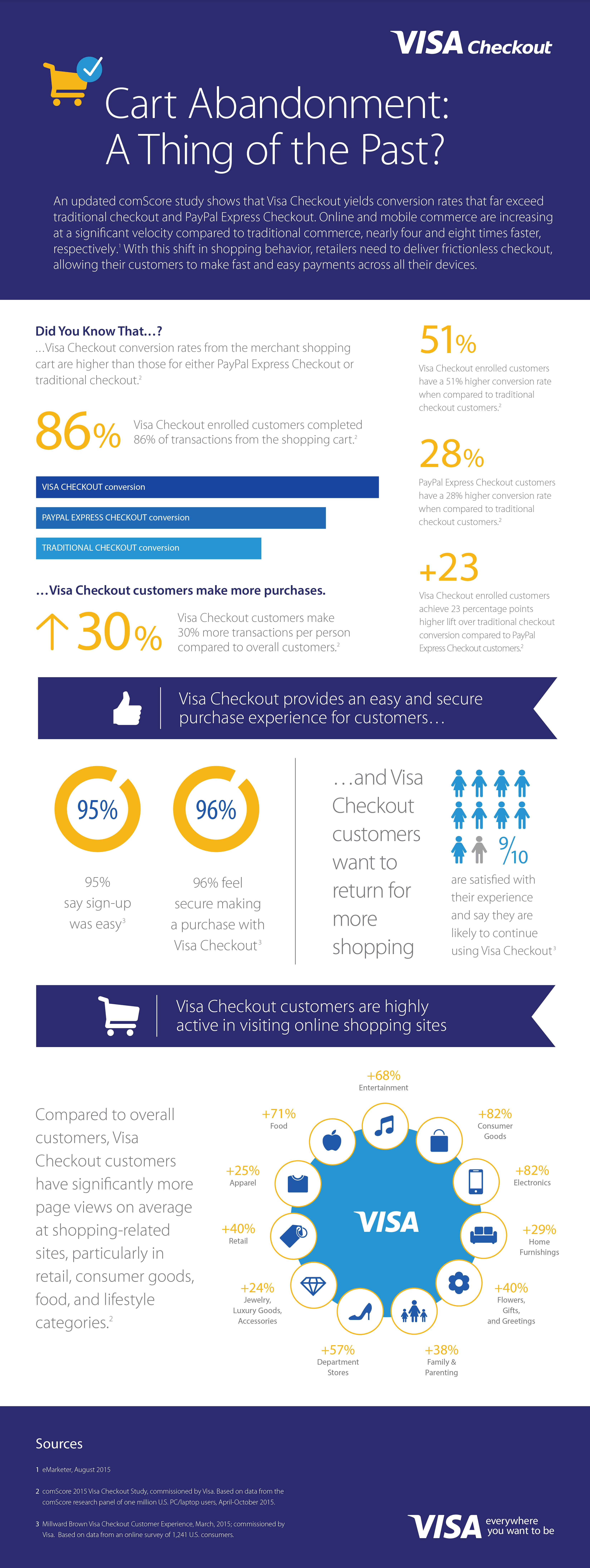More Leading Merchants Choose Visa Checkout To Increase Online And Mobile S Business Wire