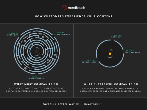 Customer Service Software - the old vs the new (Graphic: Business Wire)