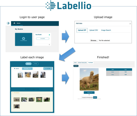 Kyocera Communication Systems Acquires Labellio An Image Recognition Web Service Powered By