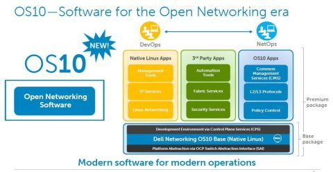 OS10 from Dell Networking architecture (Graphic: Business Wire)