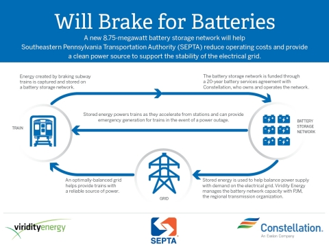One of the nation's largest-behind-the-meter battery storage networks, the 8.75-megawatt system will be deployed at seven SEPTA substations and bring the agency's total battery storage capacity to more than 10 MW. (Graphic: Constellation)