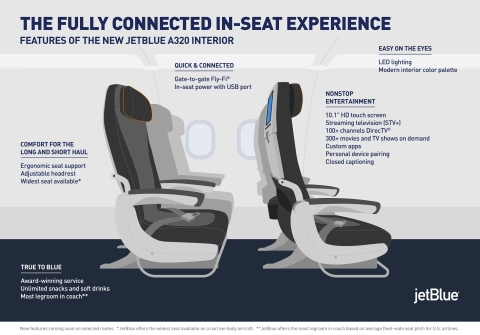 JetBlue Restyling - Fully Connected Seat (Graphic: Business Wire)