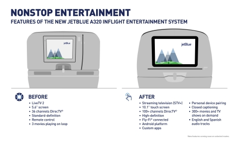 JetBlue Restyling - Entertainment (Graphic: Business Wire)