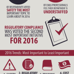 State of Environmental, Health & Safety Infographic (Graphic: Business Wire)