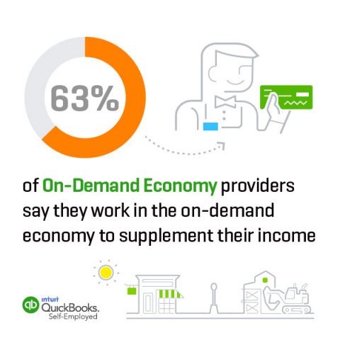 63% of On-Demand Economy providers say they work in the on-demand economy to supplement their income (Graphic: Business Wire)