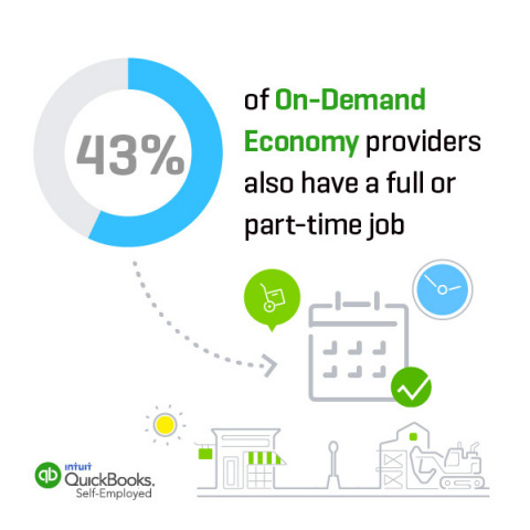 43% of On-Demand Economy providers also have a full or part-time job (Graphic: Business Wire)