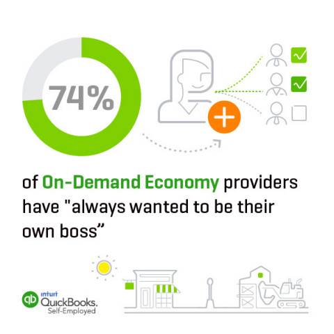 """74% of On-Demand Economy providers have """"always wanted to be their own boss"""" (Graphic: Business Wire)"""
