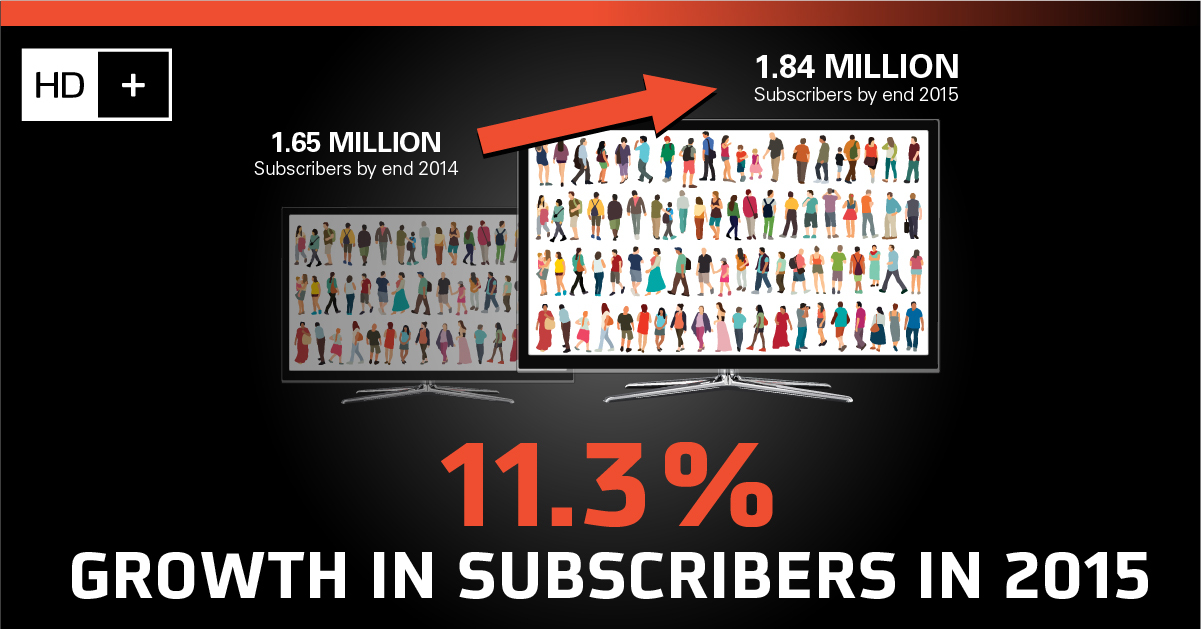 HD+ Records 11.3 Percent Growth in Subscribers in 2015 (Credit: SES)(Graphic: Business Wire)