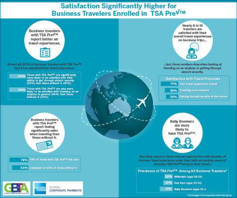 Satisfaction Significantly Higher for Business Travelers Enrolled in TSA PreCheck (Source: GBTA)