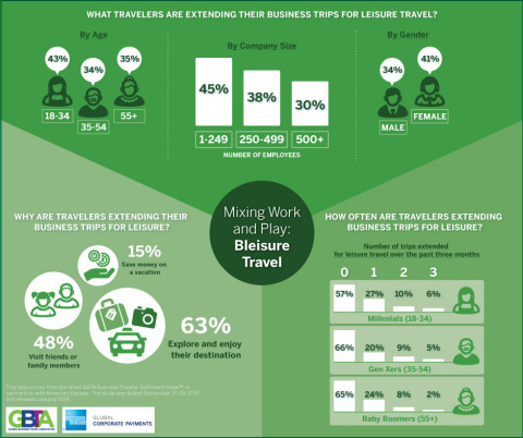 Extending Business Trips for Leisure Purposes Important for Majority of Travelers (Source: GBTA)