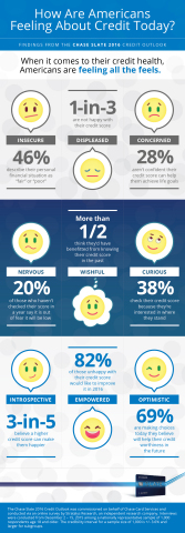 Optimistic, insecure, curious; when it comes to credit health, Americans are feeling #AllTheFeels. (Graphic: Business Wire)
