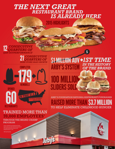 Arby's 2015 Sales Infographic (Graphic: Business Wire)