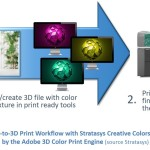Streamlined design-to-3D-print workflow with Stratasys Creative Colors Software, powered by the Adobe 3D Color Print Engine (source: Stratasys)