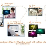 Typical time-consuming workflow for 3D printing models with multiple colors and materials (source: Stratasys)