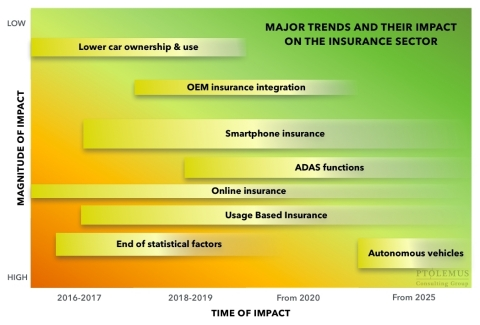 Autonomous vehicles will have a major impact on insurance premium (Graphic: Business Wire)