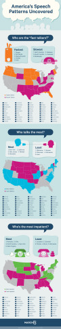 Marchex Info-graphic: America's Speech Patterns Uncovered (Graphic: Business Wire)