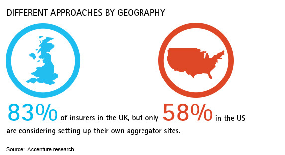 more than half of insurers consider setting up aggregator sites to