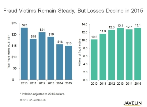 13.1 Million Identity Fraud Victims but Less Stolen in 2015, According to Javelin (Graphic: Business Wire)