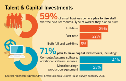 Talent and Capital Investments Are Planned to Fuel Growth (Graphic: Business Wire)