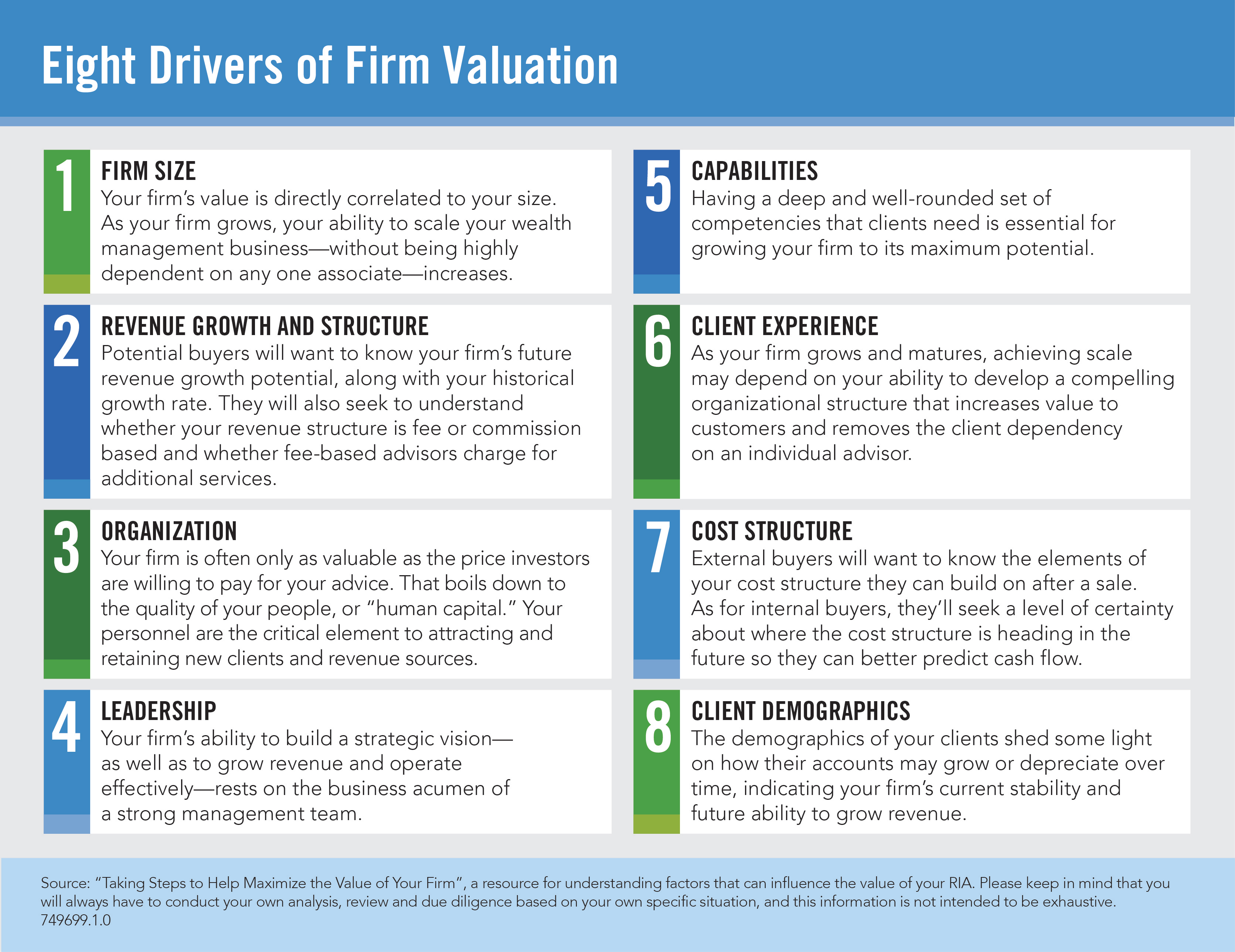 Fidelity Identifies Significant Threats To The Value Of Ria Firms Business Wire