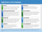 Eight Drivers of Firm Valuation (Graphic: Business Wire)