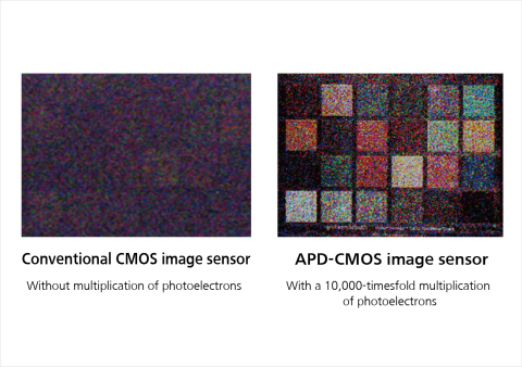Comparison of images without multiplication and with multiplication under 0.01 lux illuminance (Graphic: Business Wire)