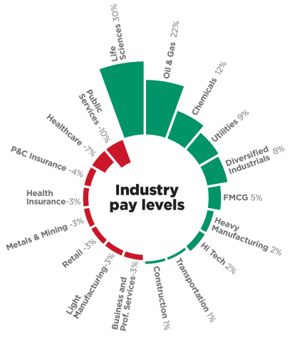 This graphic shows relative pay levels across each industry, expressed as a percentage above or below the average pay for employees at all levels, across all industries. Health Insurance and P&C Insurance are subsets of the broader Financial Services sector. (Graphic: Business Wire)