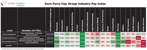 This heatmap illustrates the relative pay for three key title levels across each industry. Pay is shown as a percentage, relative to the average salary for each title level, across all industries. Additionally, the grid is color coded to show higher pay in green and lower pay in red. (Graphic: Business Wire)
