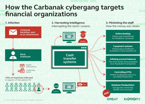 How the Carbanak cybergang targets financial organizations (Graphic: Business Wire)