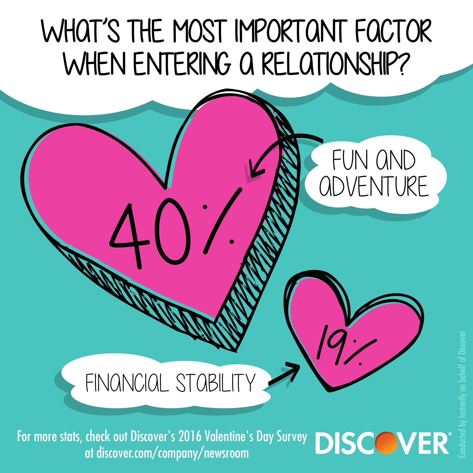 better to be fun than rich: discover valentine's day survey, Ideas