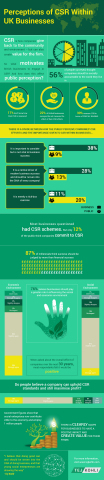 Kohli Ventures: Only 28% British Businesses Believe CSR is a Central Driver of Modern Business (Graphic: Business Wire)