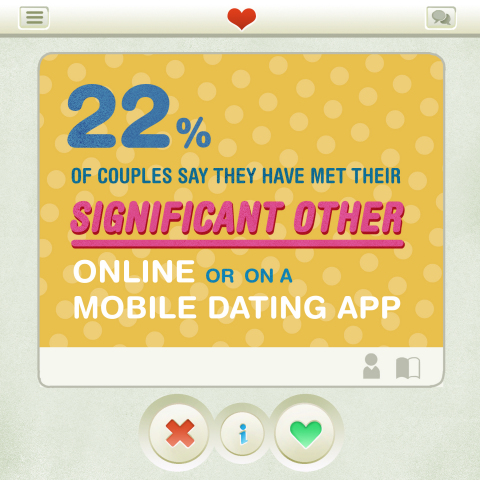 Although the Valentine's hype might be down, romantic connections of a different type are going strong. According to couples, married or not, 22% say they've met their significant other online or on a mobile dating app. Not surprisingly, this type of love connection is more prevalent among Millennials.
