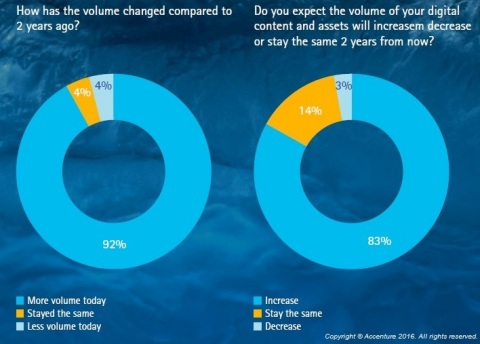 Marketing leaders confirm that digital content keeps growing. (Graphic: Business Wire)