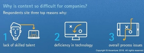 Talent, technology, and processes are the top three reasons why content is difficult for companies. (Graphic: Business Wire)