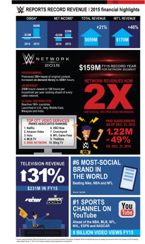 A closer look at @WWE's record breaking year (Graphic: Business Wire)