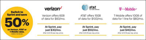 Switch to Sprint and Save 50% (Graphic: Business Wire)