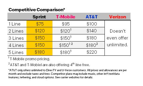 Competitive Comparison for Unlimited Plans (Graphic: Business Wire)