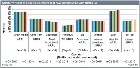 Quarterly Average Revenue Per User (ARPU) of selected operators that have partnerships with Netflix ($) (Graphic: Business Wire)