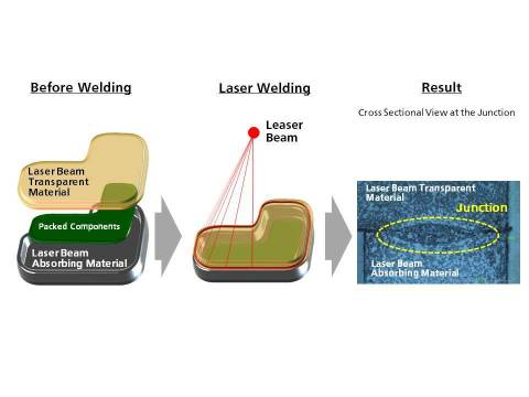 Process of Laser Welding using Developed Material (Graphic: Business Wire)