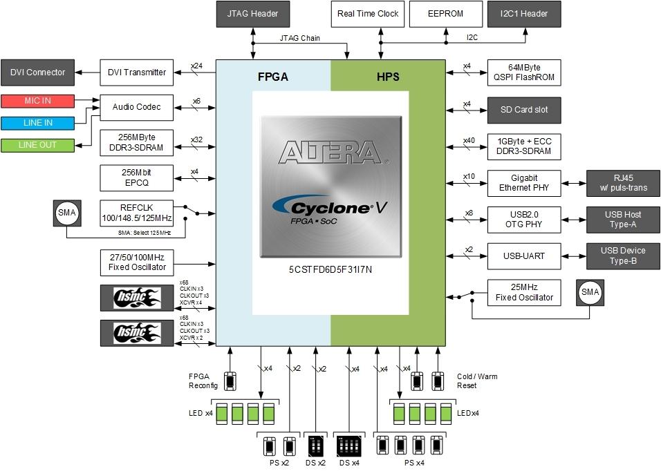 Macnica Releases Mpression Sodia Board Based on Altera Cyclone V ST