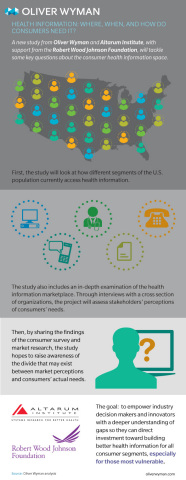 Health Information: Where, When and How Do Consumers Need It? (Graphic: Business Wire)