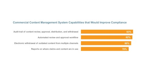 Commercial Content Management System Capabilities that Would Improve Compliance (Graphic: Business Wire)